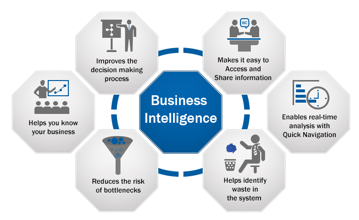 business intelligence system Business intelligence is a decisions support system and database that can provide professionals with the information they need to make the most effective decisions for their organization .