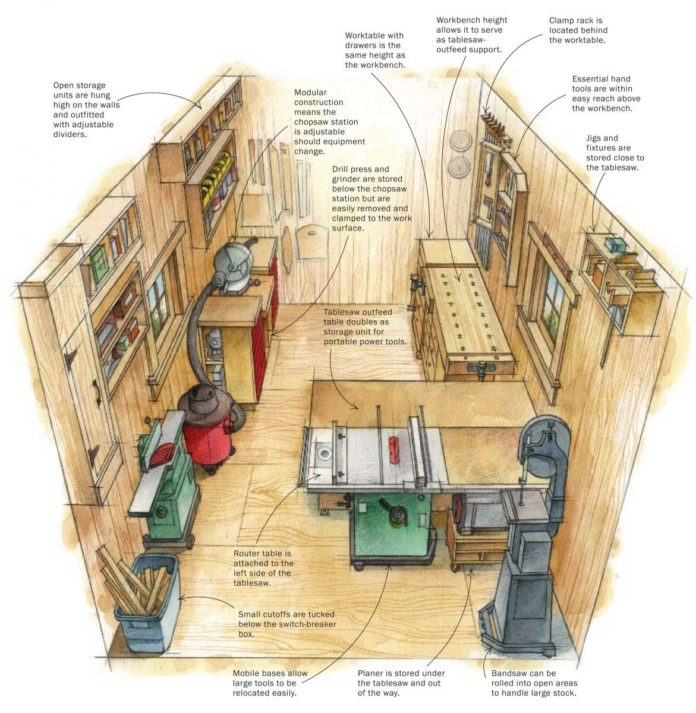 How to Plan a Home Workshop - Soft2Share